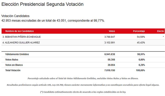 Sebastián Piñera: 4 años más