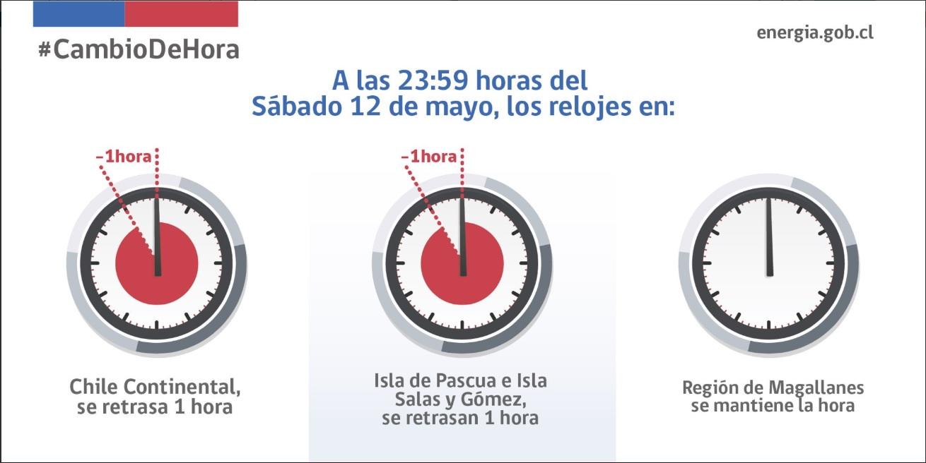 Recuerde: Sábado 12 de mayo se cambia la hora en Chile (UTC-4)