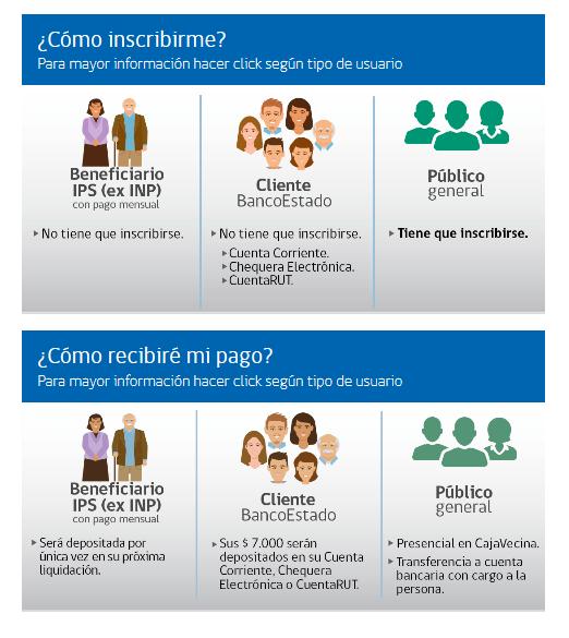 Más de 230 mil beneficiarios del IPS recibirán sus 7 mil pesos en liquidación de agosto