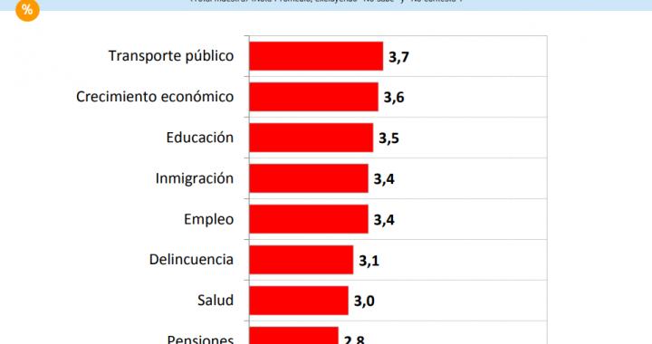 CEP: Piñera no repunta… sólo 25% aprueba su gestión