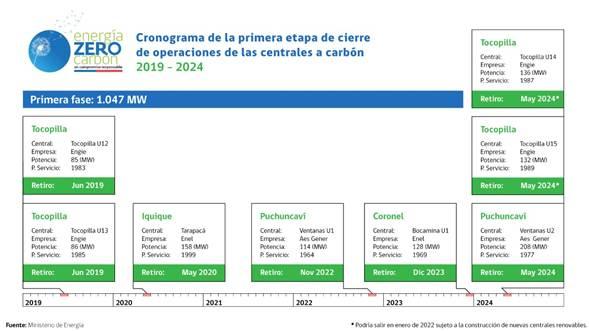 Autoridades regionales entregan detalles del Plan de Descarbonización y salida de centrales a carbón en Puchuncaví