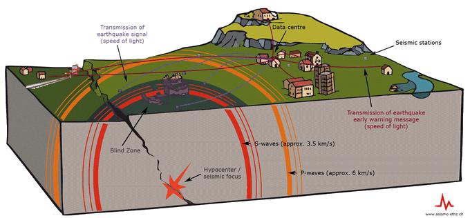 Terremotos: aprenda a identificar a los charlatanes